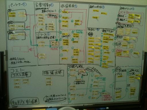 2012年軽井沢夏合宿の成果物(BMC)