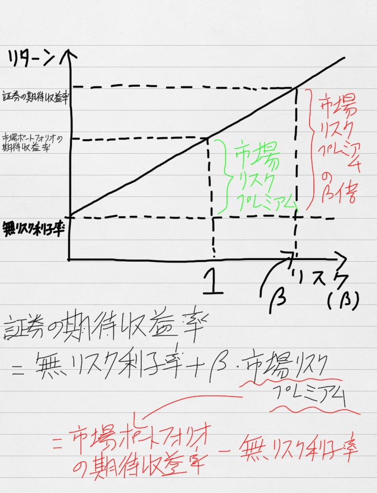 CAPMのグラフ